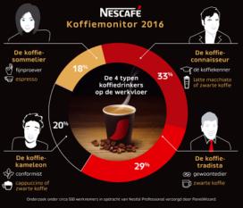 Koffie: hoe speel je in op de toenemende behoefte aan keuzes?